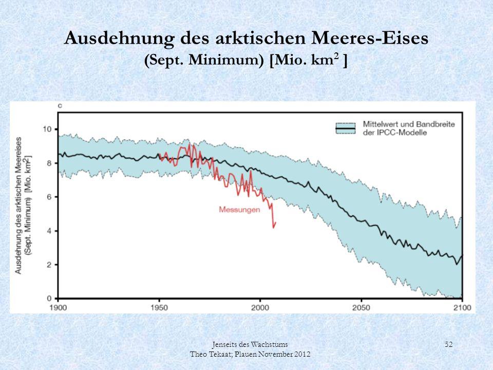 Ausdehnung des arktischen Meeres-Eises (Sept. Minimum) [Mio. km2 ]